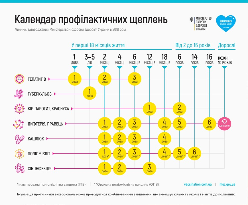 календарь прививок Харьков